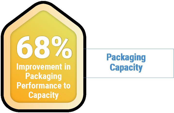 packaging capacity_1