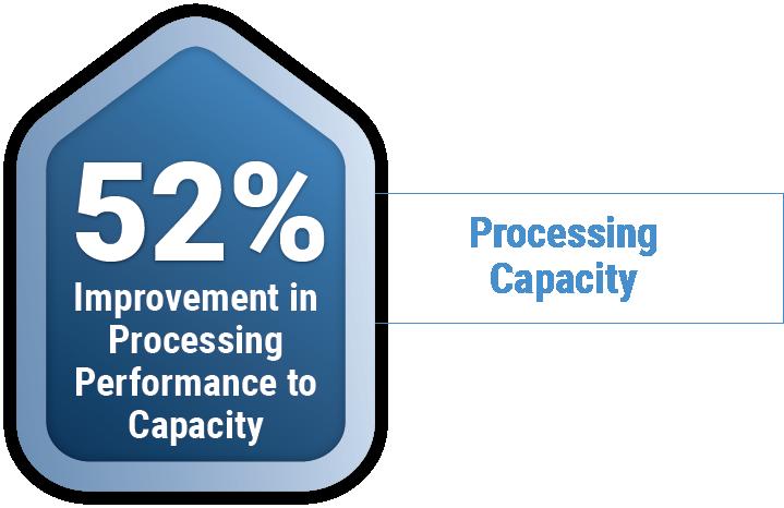 processing capacity_1